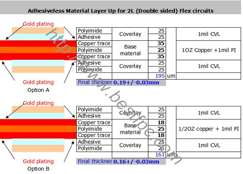 2L FPC Flex circuit thickness (adhesiveless)