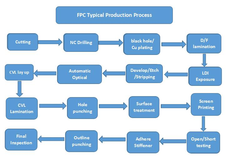 FPC Typical production process flow chat