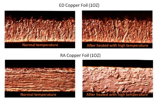 roll anneal copper foil and electrolysis deposition copper foil