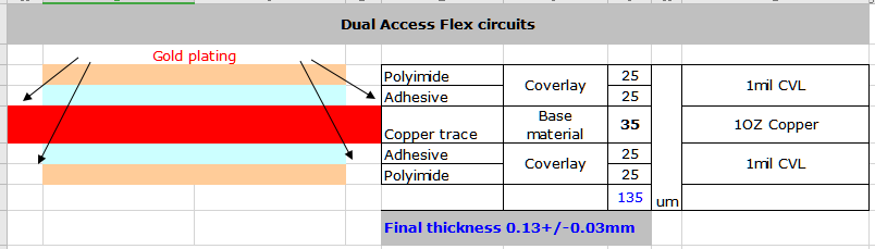 Stack up of dual access flex circuit